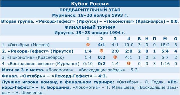 Кубок России 1994