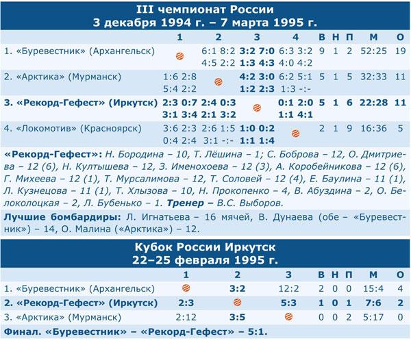 Чемпионат России 1995