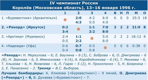Чемпионат России 1996