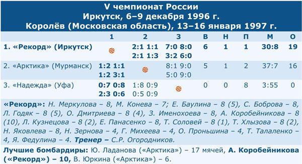 Чемпионат России 1997