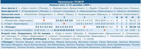 Чемпионат РСФСР 1999