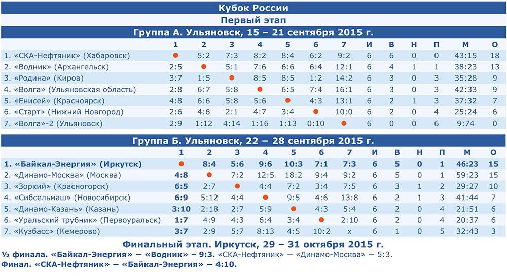Кубок России-2015/16